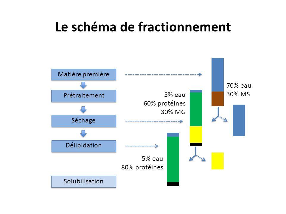 Le schéma de fractionnement Prétraitement Matière première Séchage Délipidation Solubilisation 70% eau 30% MS 5% eau 60% protéines 30% MG 5% eau 80% p