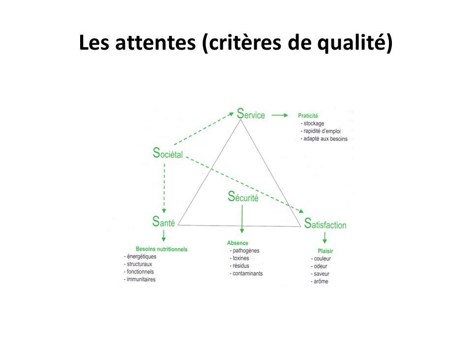 Les attentes (critères de qualité)