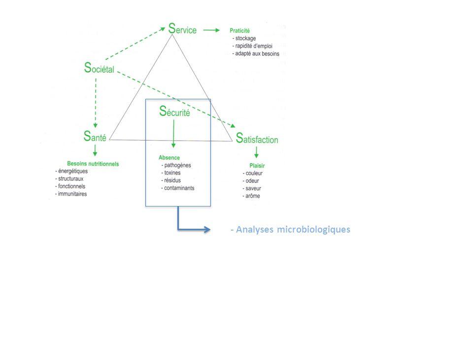 Tenebrio molitor - microbiologie Germes totaux Max.