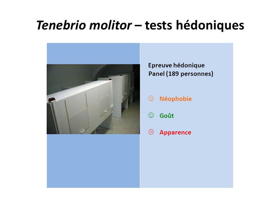 Tenebrio molitor – tests hédoniques Epreuve hédonique Panel (189 personnes) Néophobie Goût  Apparence