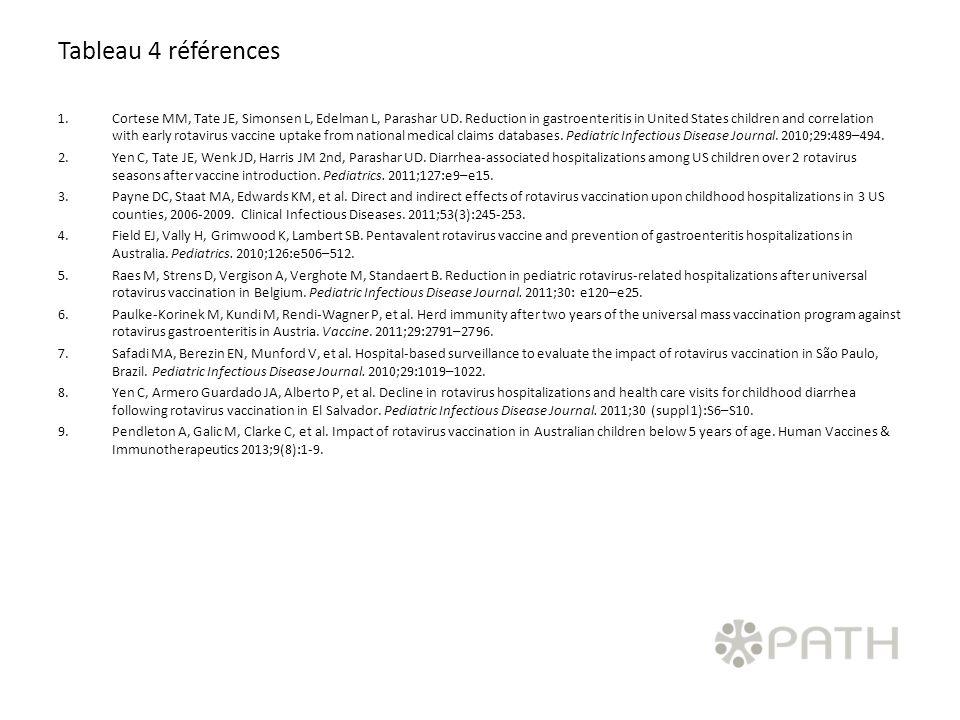 Tableau 4 références 1.Cortese MM, Tate JE, Simonsen L, Edelman L, Parashar UD. Reduction in gastroenteritis in United States children and correlation