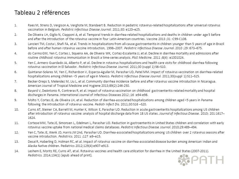 Tableau 2 références 1.Raes M, Strens D, Vergison A, Verghote M, Standaert B. Reduction in pediatric rotavirus-related hospitalizations after universa