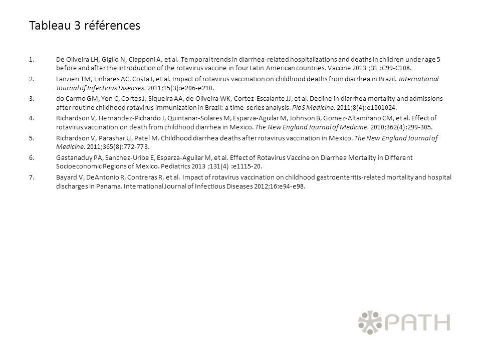 Tableau 3 références 1.De Oliveira LH, Giglio N, Ciapponi A, et al.