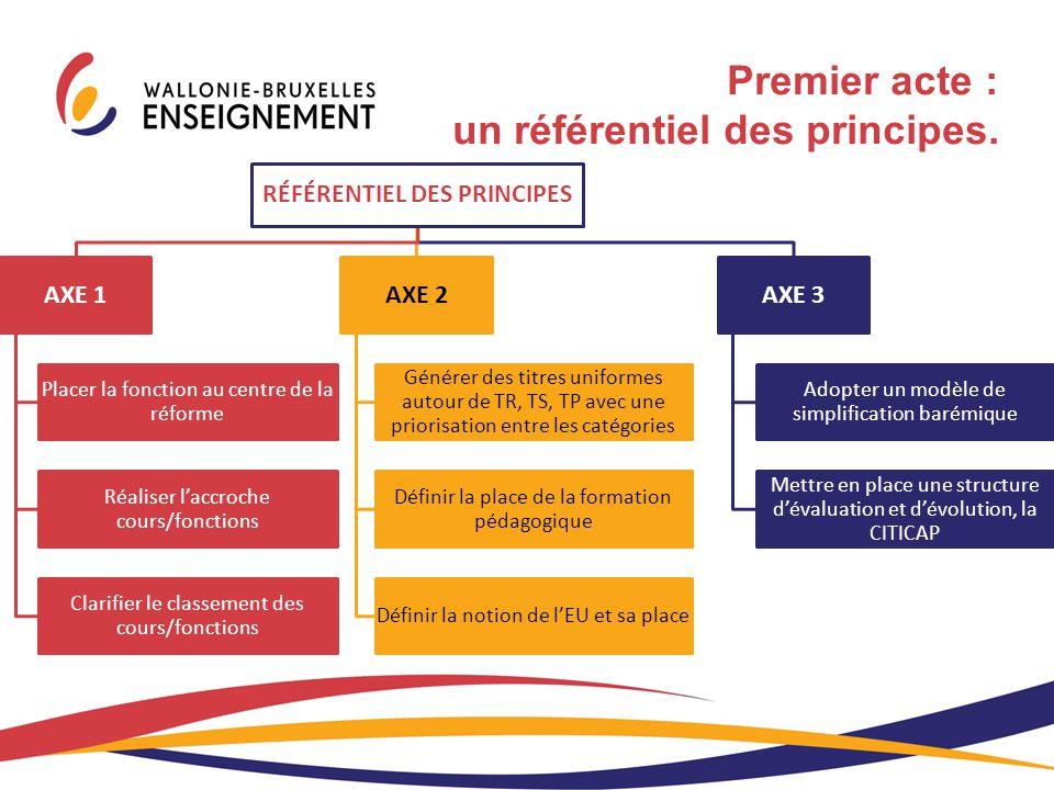 RÉFÉRENTIEL DES PRINCIPES AXE 1 Placer la fonction au centre de la réforme Réaliser l'accroche cours/fonctions Clarifier le classement des cours/fonct