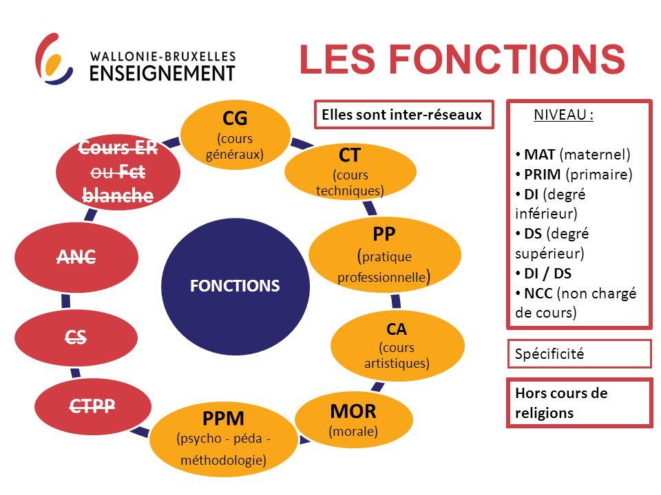 FONCTIONS CG (cours généraux) CT (cours techniques) PP ( pratique professionnelle ) CA (cours artistiques) MOR (morale) PPM (psycho - péda - méthodolo