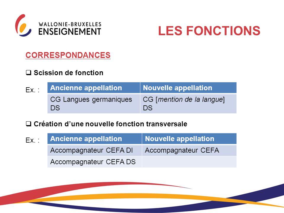 CORRESPONDANCES  Scission de fonction Ex. :  Création d'une nouvelle fonction transversale Ex. : Ancienne appellationNouvelle appellation Accompagna