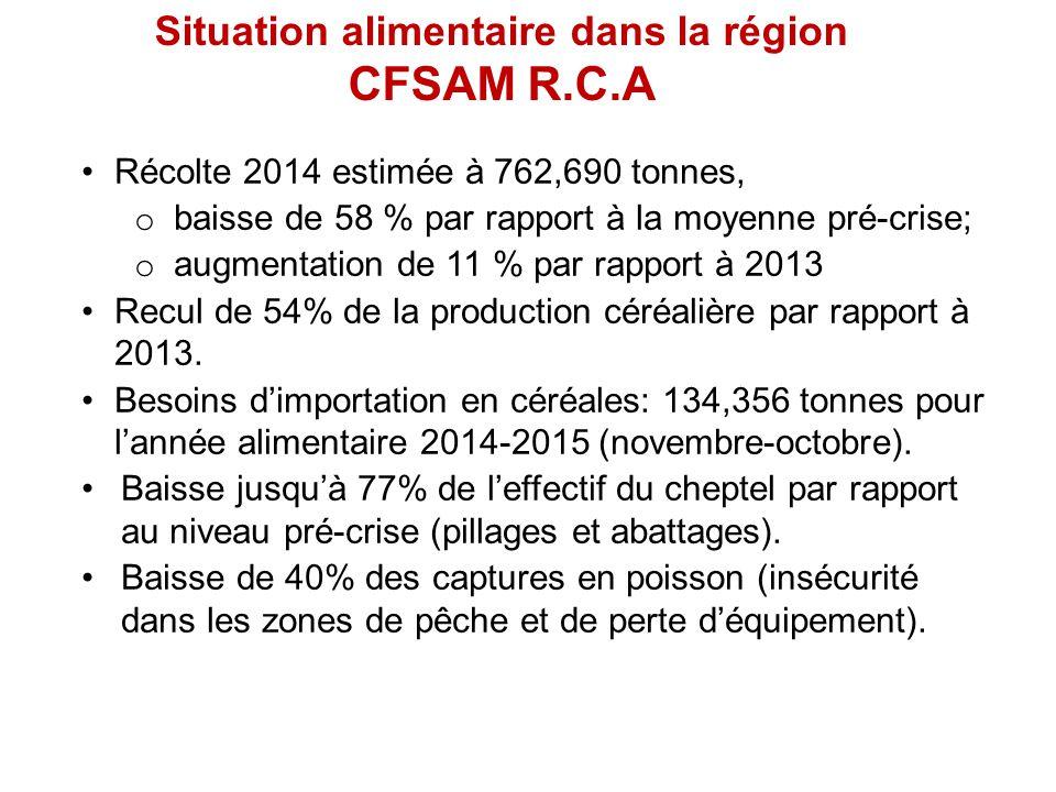 Situation alimentaire dans la région CFSAM R.C.A Récolte 2014 estimée à 762,690 tonnes, o baisse de 58 % par rapport à la moyenne pré-crise; o augmentation de 11 % par rapport à 2013 Recul de 54% de la production céréalière par rapport à 2013.