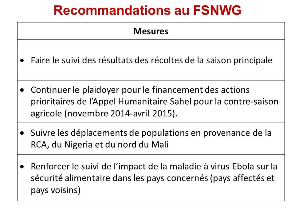 Recommandations au FSNWG Mesures  Faire le suivi des résultats des récoltes de la saison principale  Continuer le plaidoyer pour le financement des actions prioritaires de l'Appel Humanitaire Sahel pour la contre-saison agricole (novembre 2014-avril 2015).