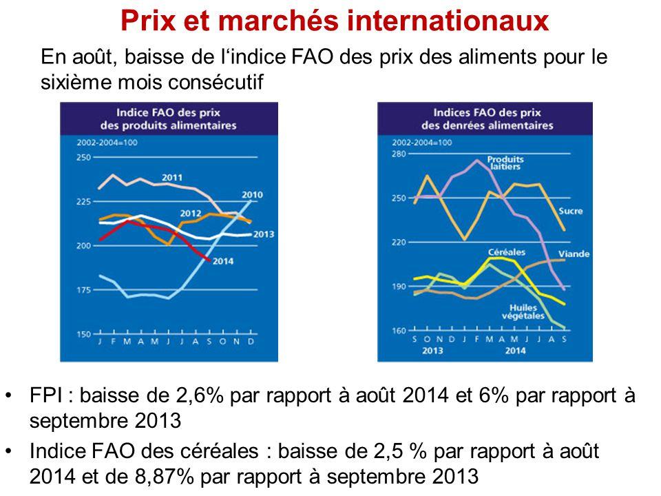Prix et marchés internationaux FPI : baisse de 2,6% par rapport à août 2014 et 6% par rapport à septembre 2013 Indice FAO des céréales : baisse de 2,5 % par rapport à août 2014 et de 8,87% par rapport à septembre 2013 En août, baisse de l'indice FAO des prix des aliments pour le sixième mois consécutif