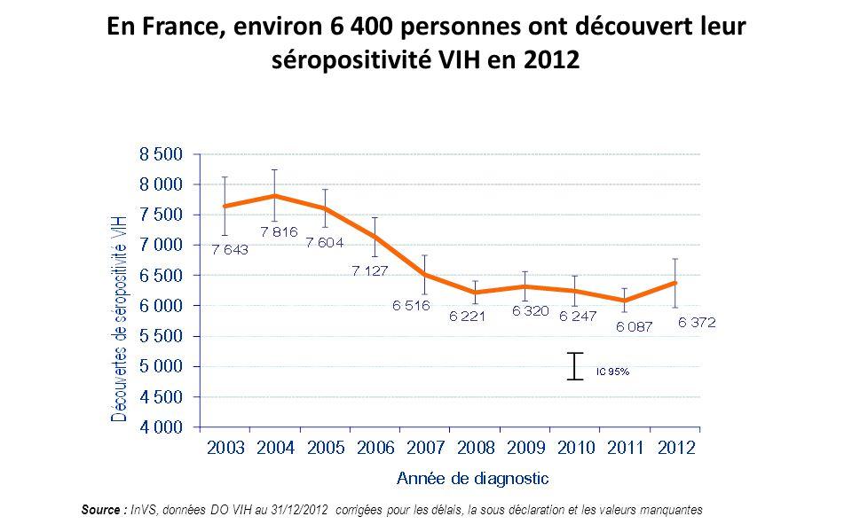 En France, environ 6 400 personnes ont découvert leur séropositivité VIH en 2012 Source : InVS, données DO VIH au 31/12/2012 corrigées pour les délais
