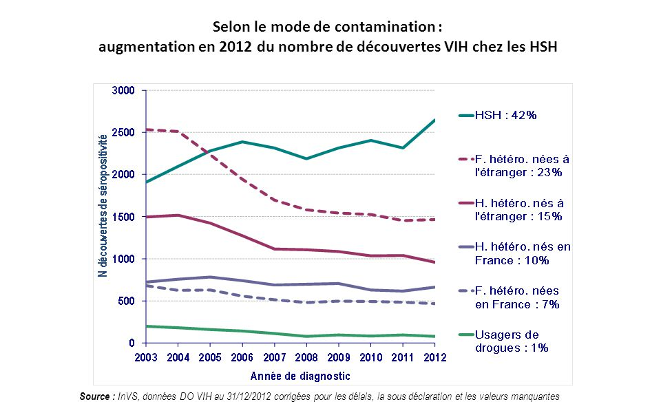 Selon le mode de contamination : augmentation en 2012 du nombre de découvertes VIH chez les HSH Source : InVS, données DO VIH au 31/12/2012 corrigées