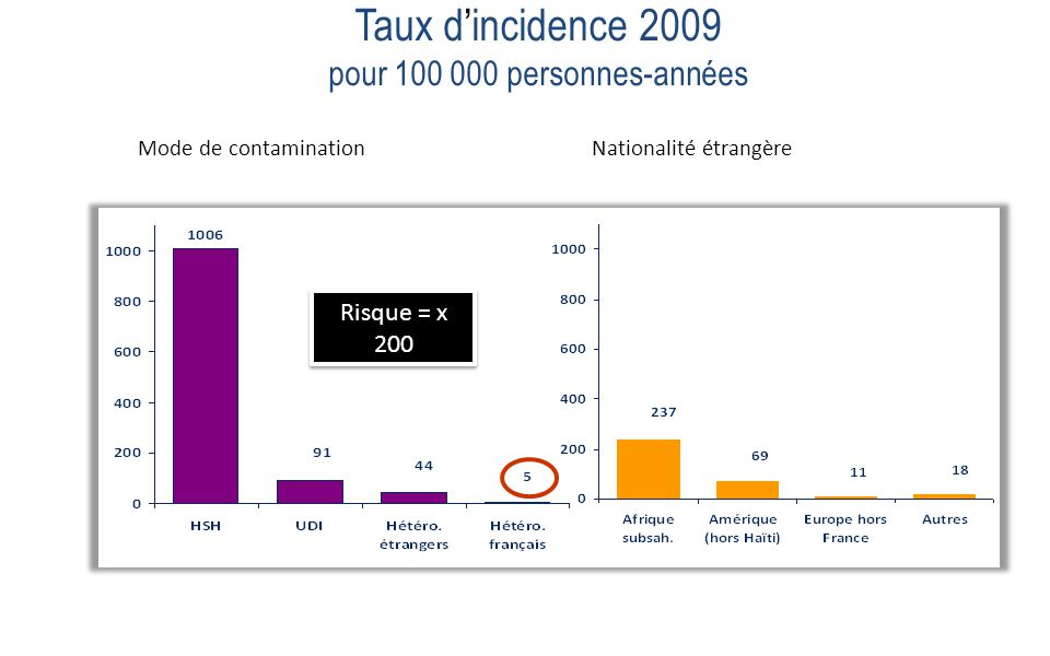 Taux d'incidence 2009 pour 100 000 personnes-années Nationalité étrangèreMode de contamination Risque = x 200