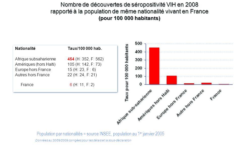 Nombre de découvertes de séropositivité VIH en 2008 rapporté à la population de même nationalité vivant en France (pour 100 000 habitants) Nationalité
