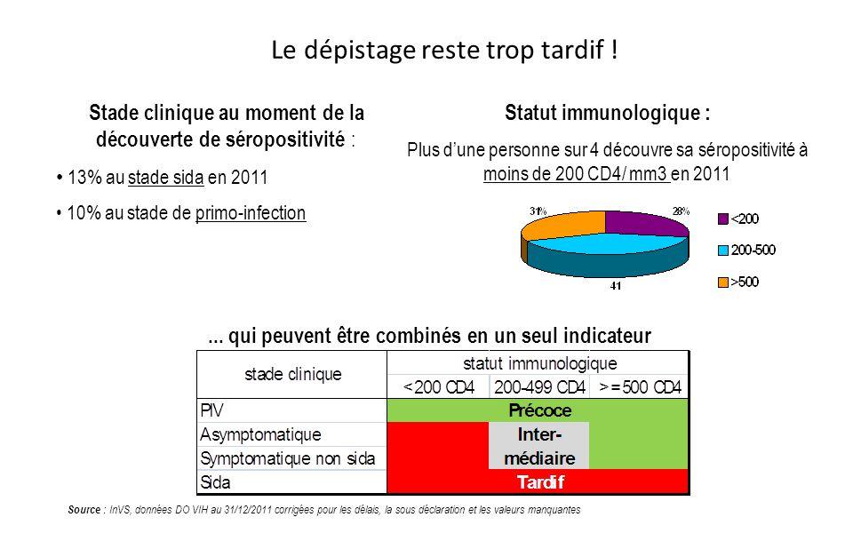 Le dépistage reste trop tardif ! Source : InVS, données DO VIH au 31/12/2011 corrigées pour les délais, la sous déclaration et les valeurs manquantes
