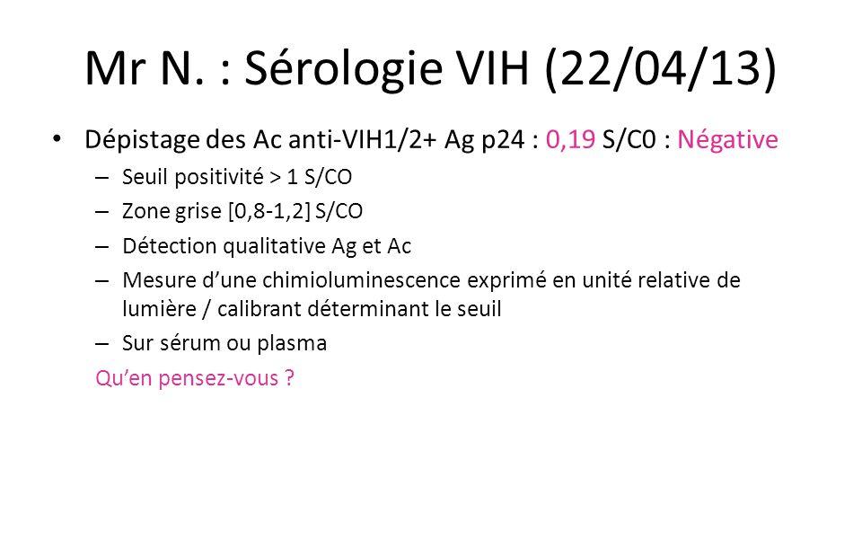 Mr N. : Sérologie VIH (22/04/13) Dépistage des Ac anti-VIH1/2+ Ag p24 : 0,19 S/C0 : Négative – Seuil positivité > 1 S/CO – Zone grise [0,8-1,2] S/CO –