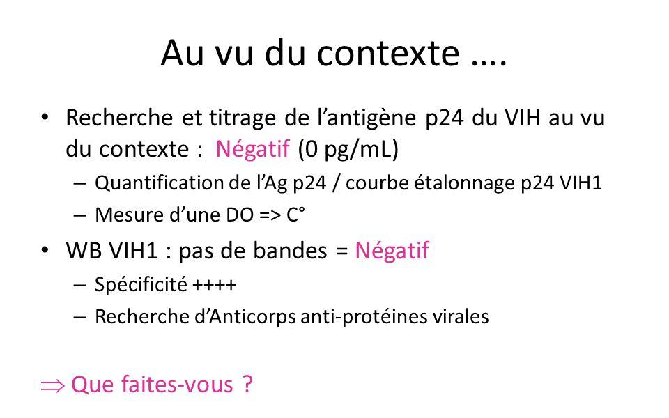 Au vu du contexte …. Recherche et titrage de l'antigène p24 du VIH au vu du contexte : Négatif (0 pg/mL) – Quantification de l'Ag p24 / courbe étalonn