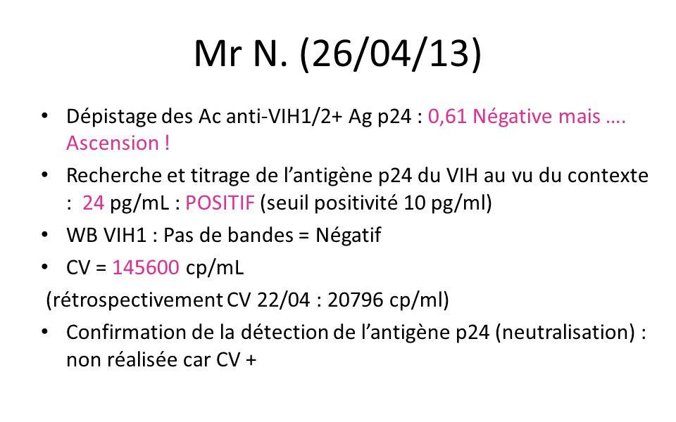 Mr N. (26/04/13) Dépistage des Ac anti-VIH1/2+ Ag p24 : 0,61 Négative mais …. Ascension ! Recherche et titrage de l'antigène p24 du VIH au vu du conte