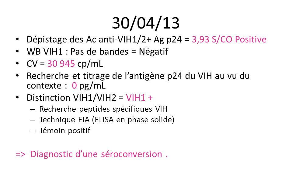 30/04/13 Dépistage des Ac anti-VIH1/2+ Ag p24 = 3,93 S/CO Positive WB VIH1 : Pas de bandes = Négatif CV = 30 945 cp/mL Recherche et titrage de l'antig