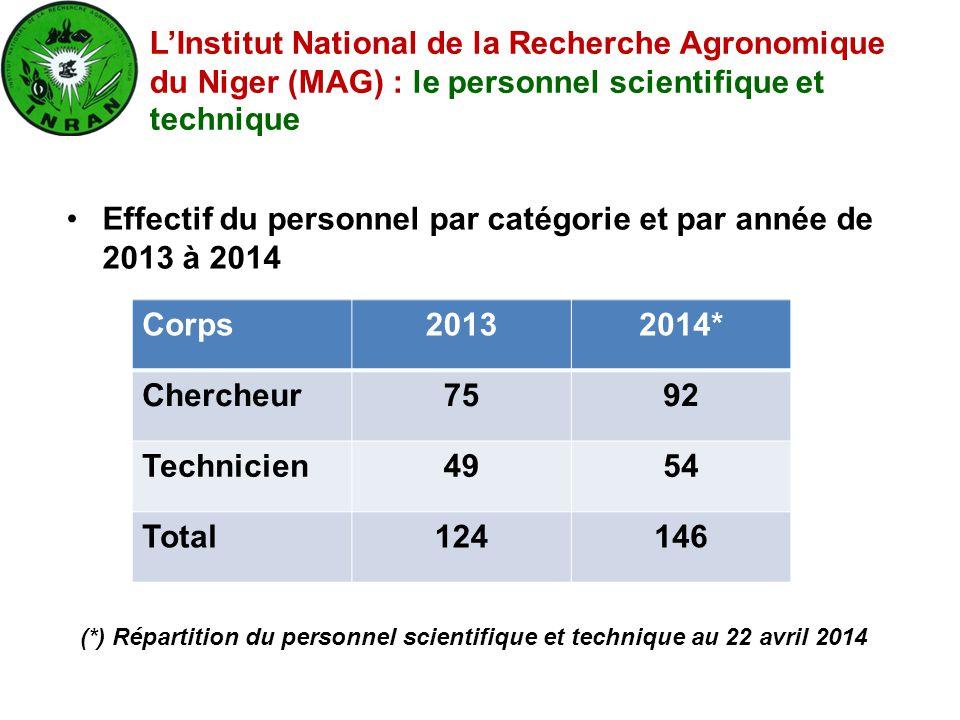 Effectif du personnel par catégorie et par année de 2013 à 2014 L'Institut National de la Recherche Agronomique du Niger (MAG) : le personnel scientif