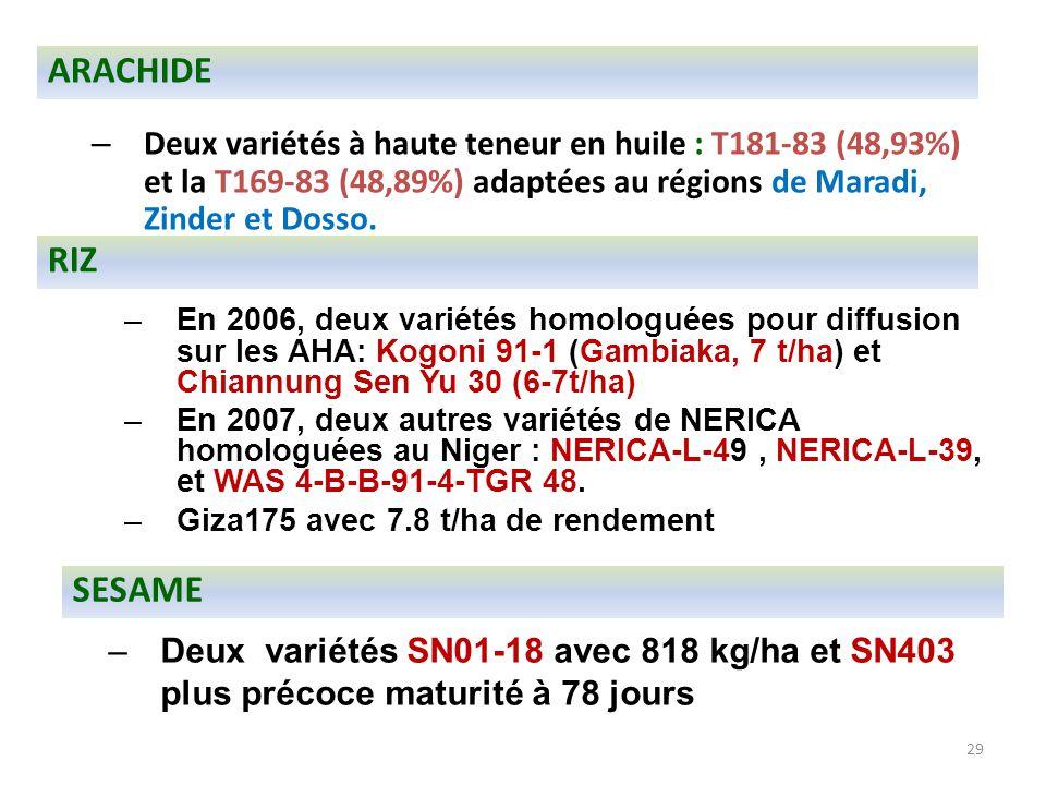 29 –Deux variétés SN01-18 avec 818 kg/ha et SN403 plus précoce maturité à 78 jours ARACHIDE – Deux variétés à haute teneur en huile : T181-83 (48,93%)