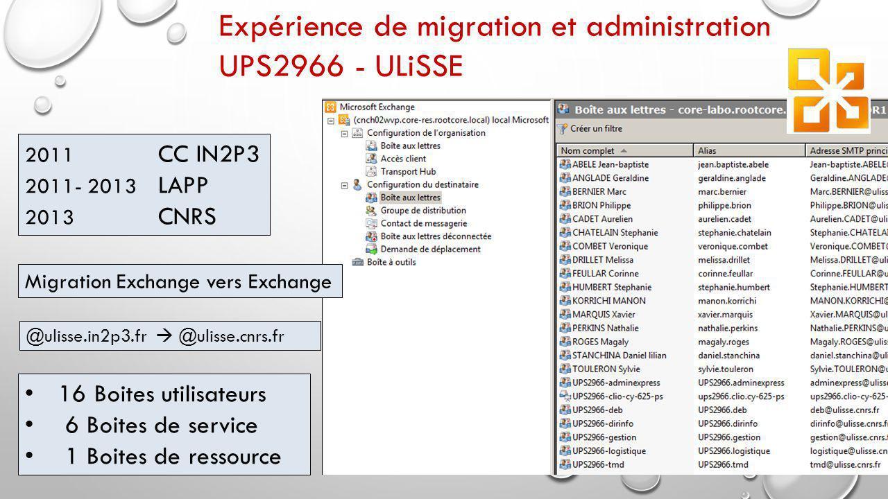 Expérience de migration et administration UPS2966 - ULiSSE 16 Boites utilisateurs 6 Boites de service 1 Boites de ressource 2011 CC IN2P3 2011- 2013 LAPP 2013 CNRS @ulisse.in2p3.fr  @ulisse.cnrs.fr Migration Exchange vers Exchange