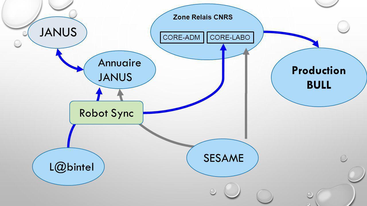 https://citrix.core-admins.net/Citrix/XenApp2/auth/login.aspx Portail Applicatif