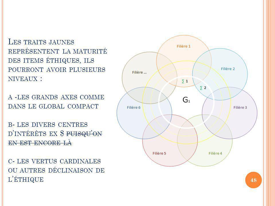 L ES TRAITS JAUNES REPRÉSENTENT LA MATURITÉ DES ITEMS ÉTHIQUES, ILS POURRONT AVOIR PLUSIEURS NIVEAUX : A - LES GRANDS AXES COMME DANS LE GLOBAL COMPACT B - LES DIVERS CENTRES D ' INTÉRÊTS EX $ PUISQU ' ON EN EST ENCORE LÀ C - LES VERTUS CARDINALES OU AUTRES DÉCLINAISON DE L ' ÉTHIQUE 48