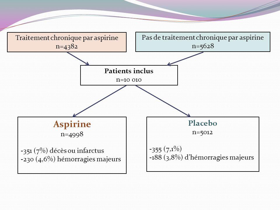 Patients inclus n=10 010 Traitement chronique par aspirine n=4382 Pas de traitement chronique par aspirine n=5628 Aspirine n=4998 -351 (7%) décès ou infarctus -230 (4,6%) hémorragies majeurs Placebo n=5012 -355 (7,1%) -188 (3,8%) d'hémorragies majeurs