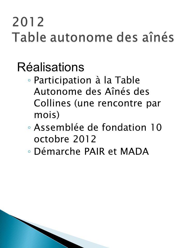 Réalisations ◦ Participation à la Table Autonome des Aînés des Collines (une rencontre par mois) ◦ Assemblée de fondation 10 octobre 2012 ◦ Démarche P
