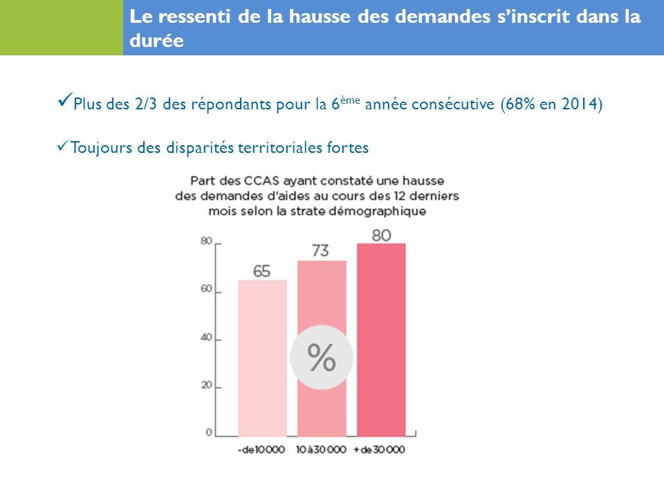 Plus des 2/3 des répondants pour la 6 ème année consécutive (68% en 2014) Le ressenti de la hausse des demandes s'inscrit dans la durée Toujours des disparités territoriales fortes