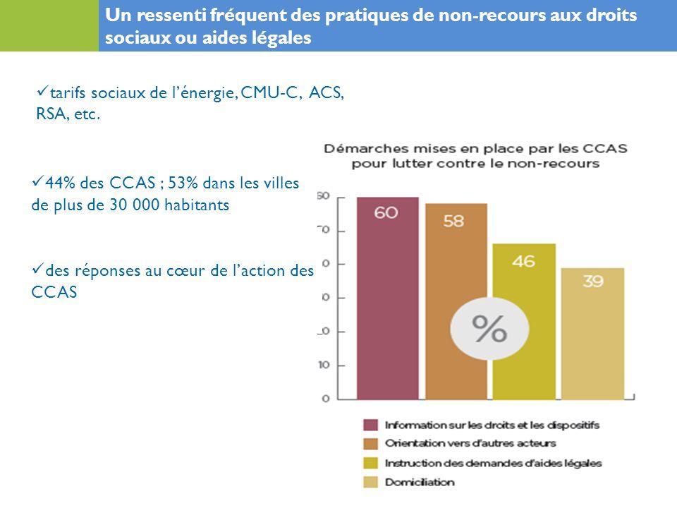44% des CCAS ; 53% dans les villes de plus de 30 000 habitants) Un ressenti fréquent des pratiques de non-recours aux droits sociaux ou aides légales des réponses au cœur de l'action des CCAS ) tarifs sociaux de l'énergie, CMU-C, ACS, RSA, etc.