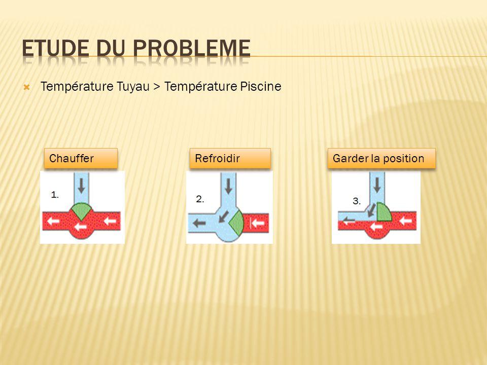 Lire température: Piscine et Tuyau Sortie < Température mini Oui 1) Chauffer l'eau : Ouvrir vanne non Sortie > Température max 2) Refroidir l'eau: Fermer la vanne Oui 3) Garder la position: Stopper le moteur non Tuyau > Piscine nonOui 2) Refroidir l'eau: Fermer la vanne