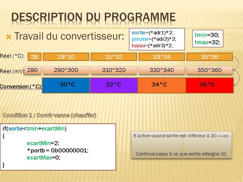  Travail du convertisseur: sortie=(*adr1)*2; piscine=(*adr2)*2; tuyau=(*adr3)*2; if(sortie<tmin+ecartMin) { ecartMin=2; *portb = 0b00000001; ecartMax=0; } tmin=30; tmax=32; 2829^3031^3233^3435^36 280 290^300 310^320 330^340 350^360 30°C32°C34°C36°C Conversion (°C): Réel (°C): Réel (mV): S'active quand sortie est inférieur à 30 (<=28) Continue jusqu'à ce que sortie atteigne 31 S'active quand sortie est inférieur à 30 (<=28) Continue jusqu'à ce que sortie atteigne 31
