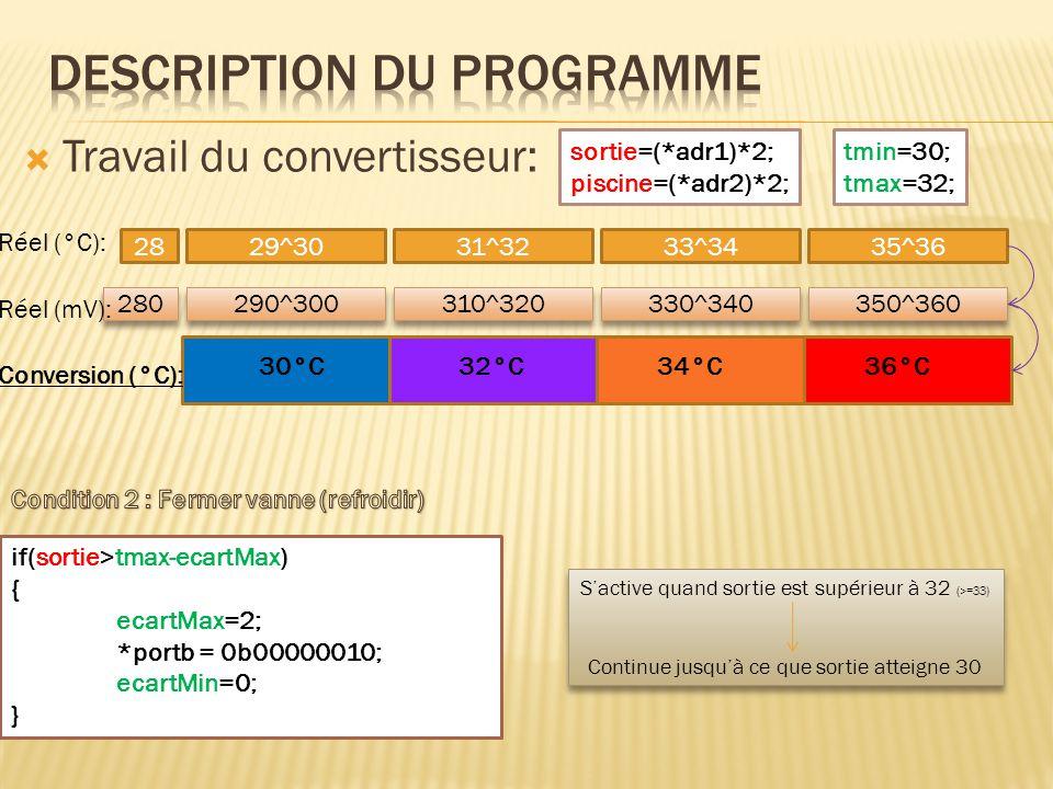 else { ecartMax= 0; ecartMin=0; *portb = 0b00000000; } On n'alimente plus le servomoteur Si les deux conditions ne sont pas valides On n'alimente plus le servomoteur Si les deux conditions ne sont pas valides  Travail du convertisseur: sortie=(*adr1)*2; piscine=(*adr2)*2; tmin=30; tmax=32; 2829^3031^3233^3435^36 280 290^300 310^320 330^340 350^360 30°C32°C34°C36°C Conversion (°C): Réel (°C): Réel (mV):