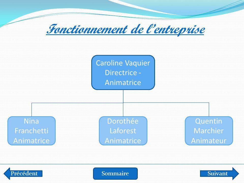 Précédent SommaireSuivant Fonctionnement de l'entreprise Caroline Vaquier Directrice - Animatrice Nina Franchetti Animatrice Dorothée Laforest Animatr