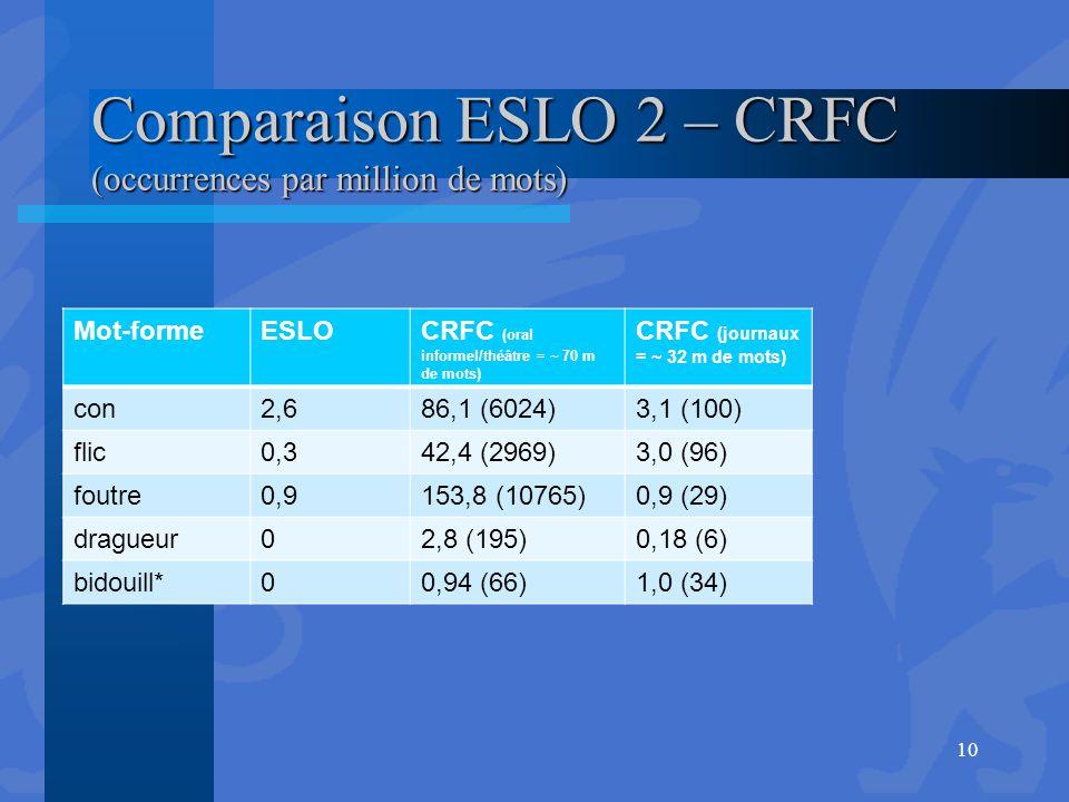 Comparaison ESLO 2 – CRFC (occurrences par million de mots) Mot-formeESLOCRFC (oral informel/théâtre = ~ 70 m de mots) CRFC (journaux = ~ 32 m de mots