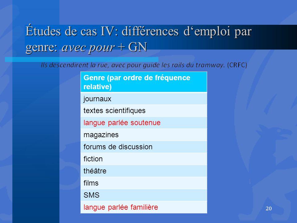 Études de cas IV: différences d'emploi par genre: avec pour + GN Genre (par ordre de fréquence relative) journaux textes scientifiques langue parlée s