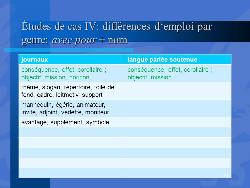 Études de cas IV: différences d'emploi par genre: avec pour + nom journauxlangue parlée soutenue conséquence, effet, corollaire ; objectif, mission, h