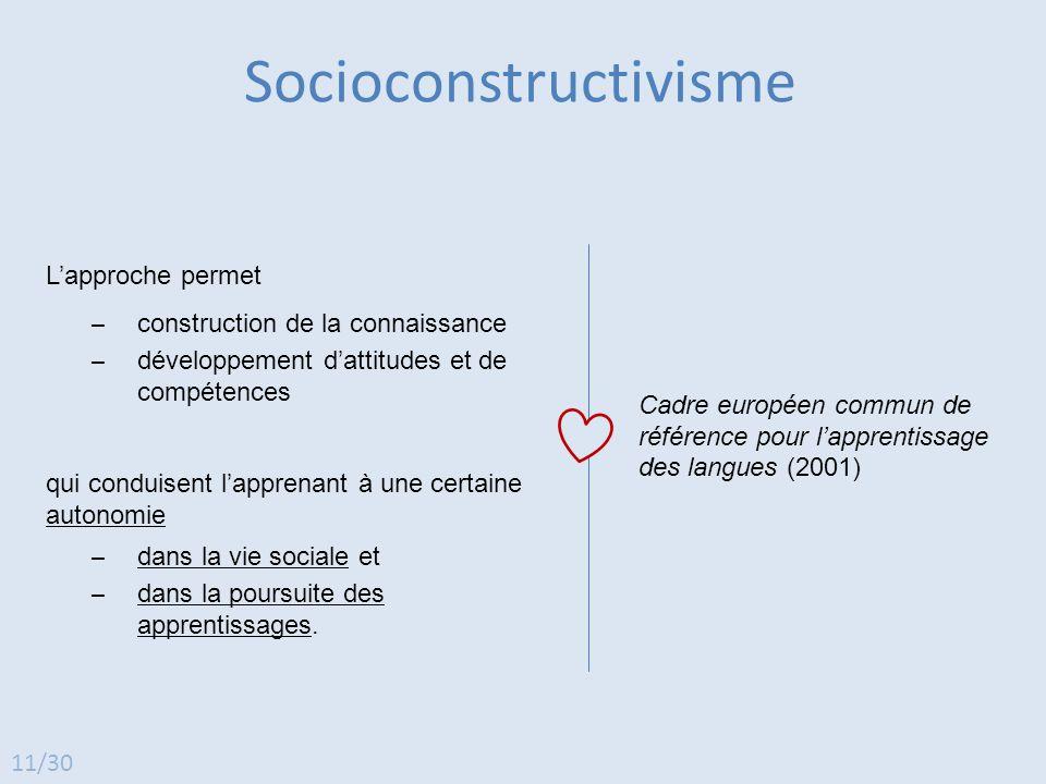 L'approche permet ̶ construction de la connaissance ̶ développement d'attitudes et de compétences Socioconstructivisme Cadre européen commun de référe