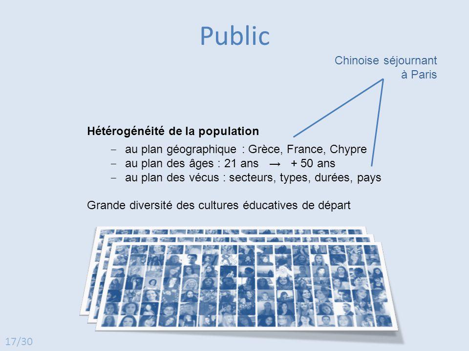 Hétérogénéité de la population ‒ au plan géographique : Grèce, France, Chypre ‒ au plan des âges : 21 ans → + 50 ans ‒ au plan des vécus : secteurs, t