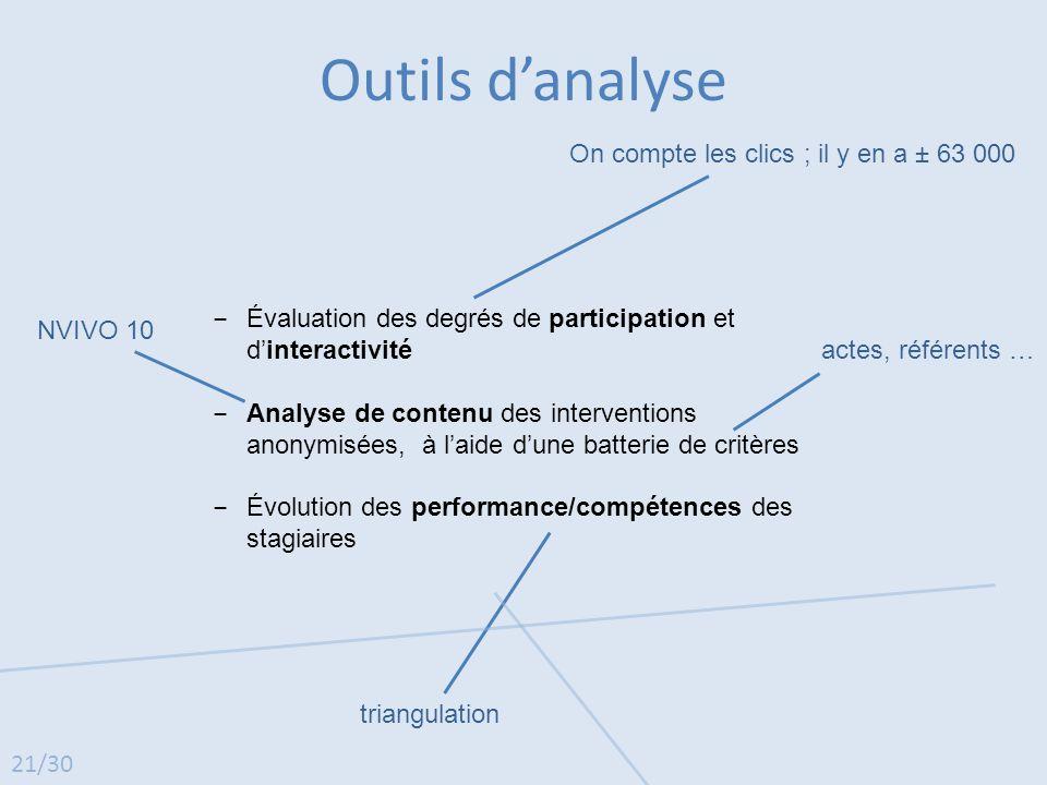 ‒ Évaluation des degrés de participation et d'interactivité ‒ Analyse de contenu des interventions anonymisées, à l'aide d'une batterie de critères ‒