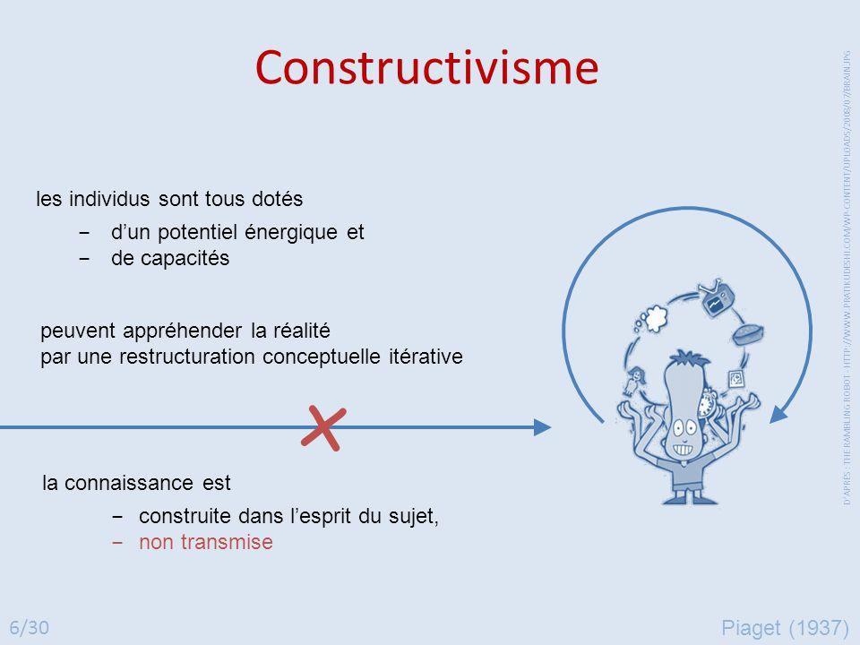 Constructivisme les individus sont tous dotés ‒ d'un potentiel énergique et ‒ de capacités la connaissance est ‒ construite dans l'esprit du sujet, ‒