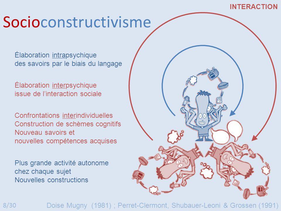 Socioconstructivisme Confrontations interindividuelles Construction de schèmes cognitifs Nouveau savoirs et nouvelles compétences acquises Élaboration