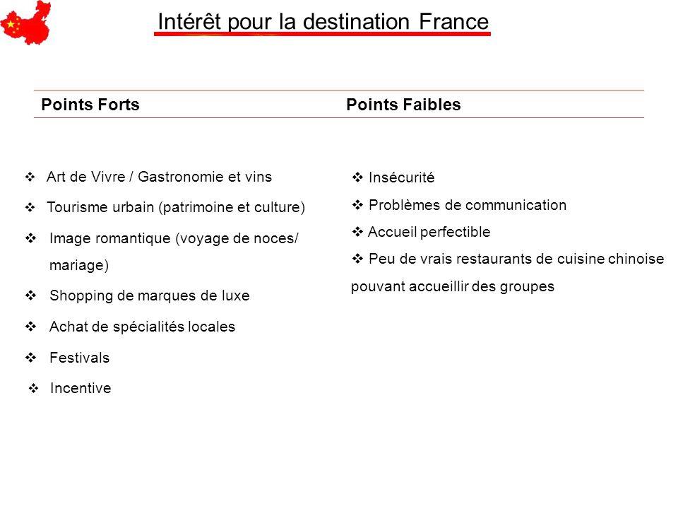 Intérêt pour la destination France  Art de Vivre / Gastronomie et vins  Tourisme urbain (patrimoine et culture)  Image romantique (voyage de noces/