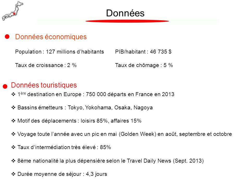 Données Données touristiques  1 ère destination en Europe : 750 000 départs en France en 2013  Bassins émetteurs : Tokyo, Yokohama, Osaka, Nagoya 