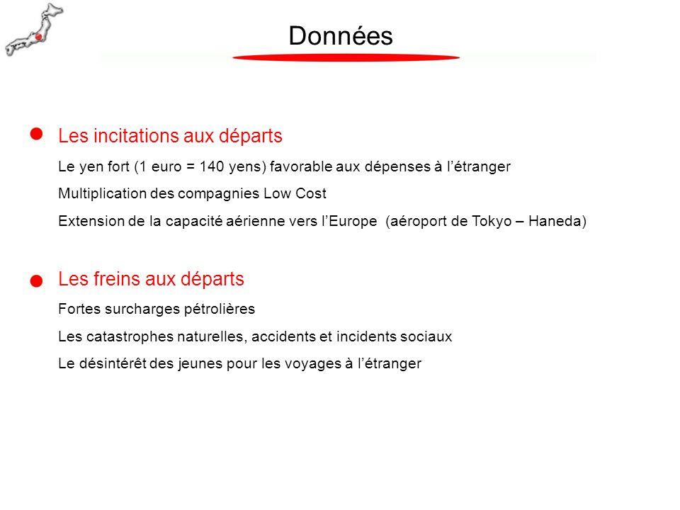 Objectifs  Faire connaître la richesse de Toulouse et Midi-Pyrénées grâce au lancement du 1er charter de Korean Airlines vers la province (Séoul/Marseille) en Avril 2014 : Nouveau produit packagé haut de gamme incluant 1 nuit en hôtel 4* et 1 visite guidée de Toulouse vendu par le TO Hanjin Travel.