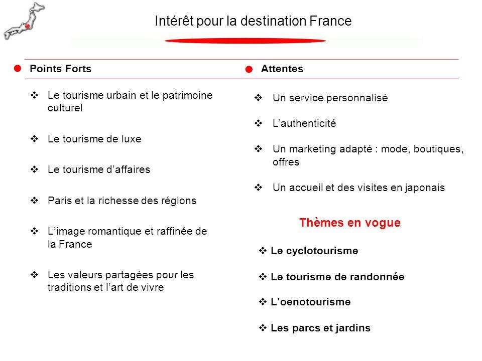  Le tourisme urbain et le patrimoine culturel  Le tourisme de luxe  Le tourisme d'affaires  Paris et la richesse des régions  L'image romantique