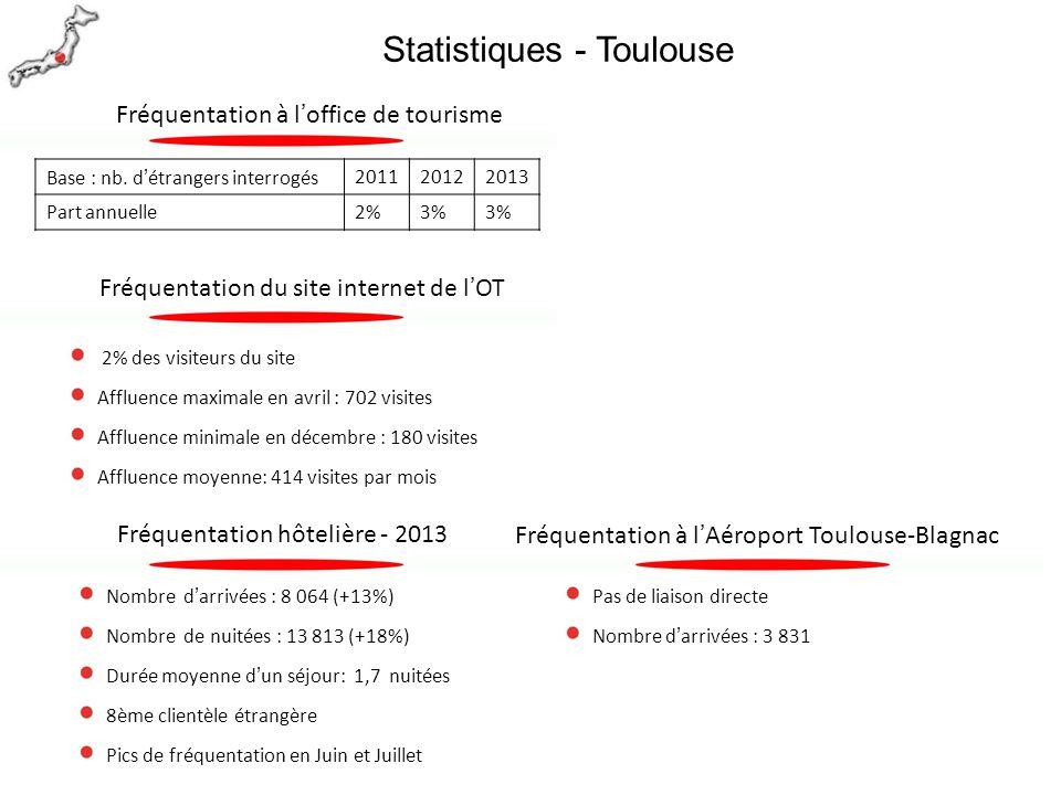 2% des visiteurs du site Affluence maximale en avril : 702 visites Affluence minimale en décembre : 180 visites Affluence moyenne: 414 visites par moi