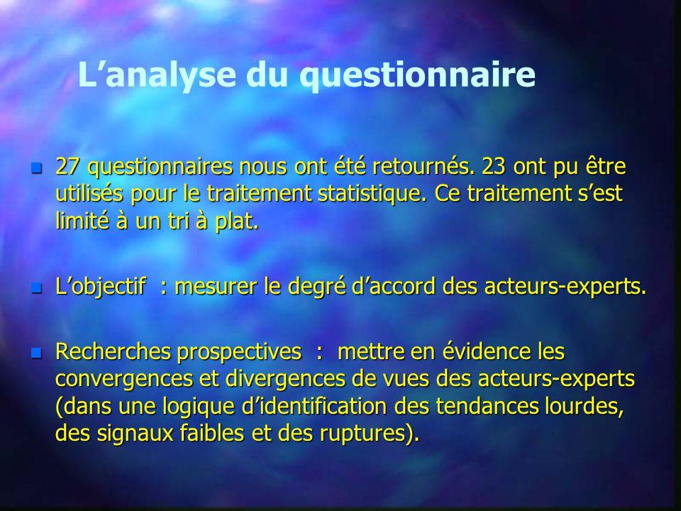 L'analyse du questionnaire n 27 questionnaires nous ont été retournés.