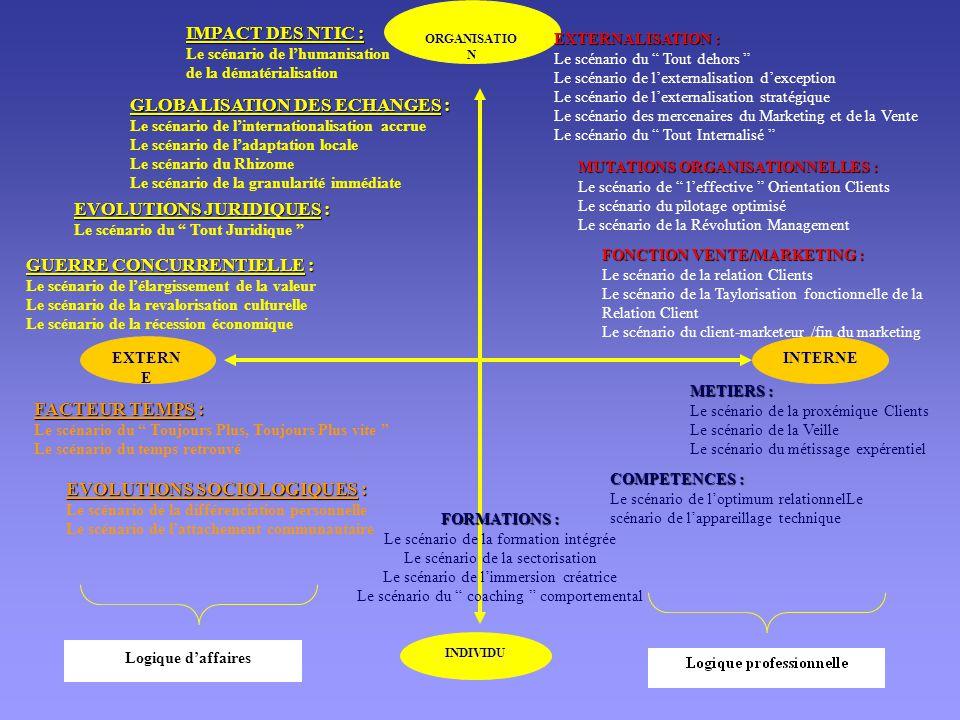 ORGANISATIO N INDIVIDU INTERNEEXTERN E IMPACT DES NTIC : Le scénario de l'humanisation de la dématérialisation GLOBALISATION DES ECHANGES : Le scénario de l'internationalisation accrue Le scénario de l'adaptation locale Le scénario du Rhizome Le scénario de la granularité immédiate EVOLUTIONS JURIDIQUES : Le scénario du Tout Juridique GUERRE CONCURRENTIELLE : Le scénario de l'élargissement de la valeur Le scénario de la revalorisation culturelle Le scénario de la récession économique FACTEUR TEMPS : Le scénario du Toujours Plus, Toujours Plus vite Le scénario du temps retrouvé EVOLUTIONS SOCIOLOGIQUES : Le scénario de la différenciation personnelle Le scénario de l'attachement communautaire FORMATIONS : Le scénario de la formation intégrée Le scénario de la sectorisation Le scénario de l'immersion créatrice Le scénario du coaching comportemental COMPETENCES : Le scénario de l'optimum relationnelLe scénario de l'appareillage technique METIERS : Le scénario de la proxémique Clients Le scénario de la Veille Le scénario du métissage expérentiel FONCTION VENTE/MARKETING : Le scénario de la relation Clients Le scénario de la Taylorisation fonctionnelle de la Relation Client Le scénario du client-marketeur /fin du marketing MUTATIONS ORGANISATIONNELLES : Le scénario de l'effective Orientation Clients Le scénario du pilotage optimisé Le scénario de la Révolution Management EXTERNALISATION : Le scénario du Tout dehors Le scénario de l'externalisation d'exception Le scénario de l'externalisation stratégique Le scénario des mercenaires du Marketing et de la Vente Le scénario du Tout Internalisé Logique d'affaires